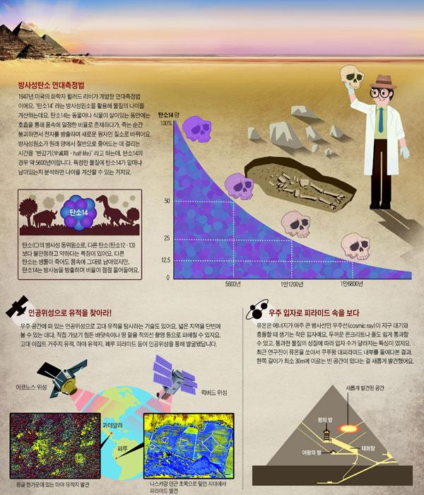 방사성탄소 연대측정법