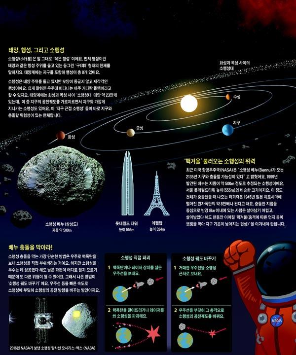태양, 행성, 그리고 소행성 외