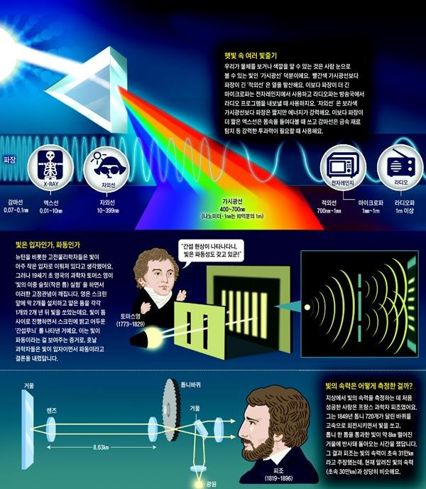 [재미있는 과학] 빛은 입자이면서 파동… 초속 30만㎞로 나아가죠