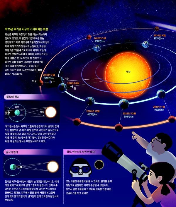 화성 대접근과 월식·일식