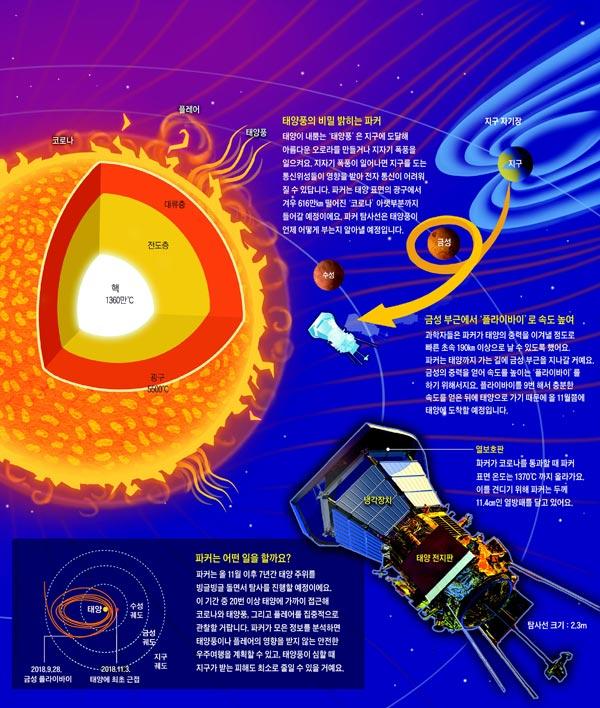 [재미있는 과학] 1370℃ 열 견디며 태양 표면 600만㎞까지 접근해요