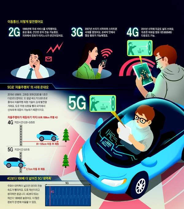 [재미있는 과학] 응답 속도 0.001초… 5G 기반 자율차가 인간보다 빨리 멈춰