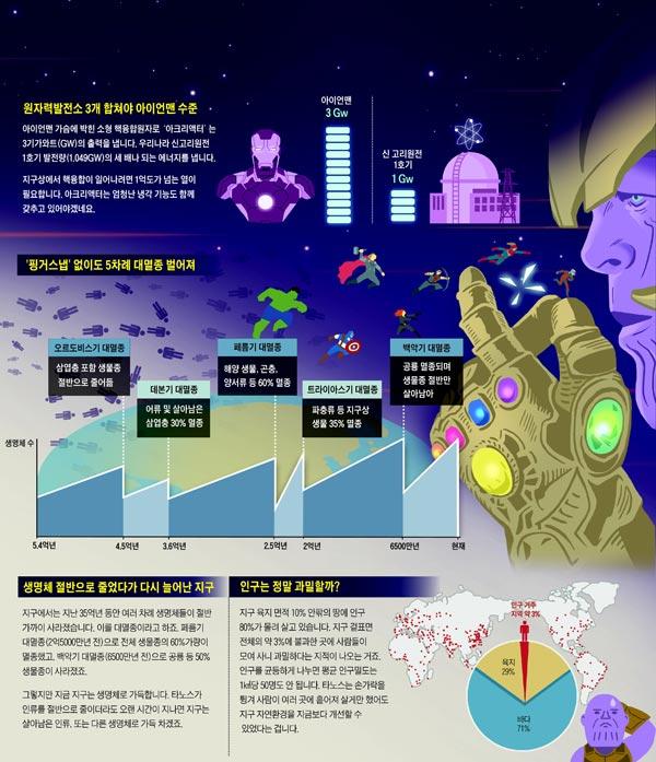[재미있는 과학] 아이언맨 가슴의 핵발전기 온도 1억℃, 실제론 '불가능'