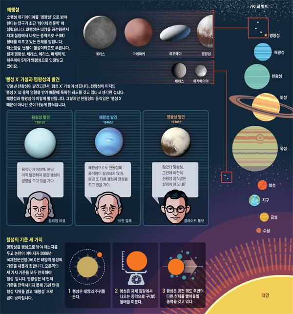 왜행성 설명 그래픽