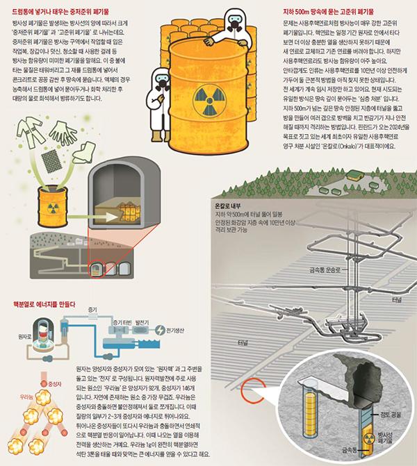 사용후핵연료 처리 시설 그래픽